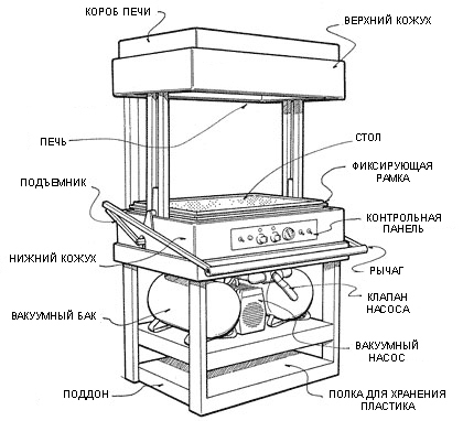 Как сделать вакуумно-формовочный станок